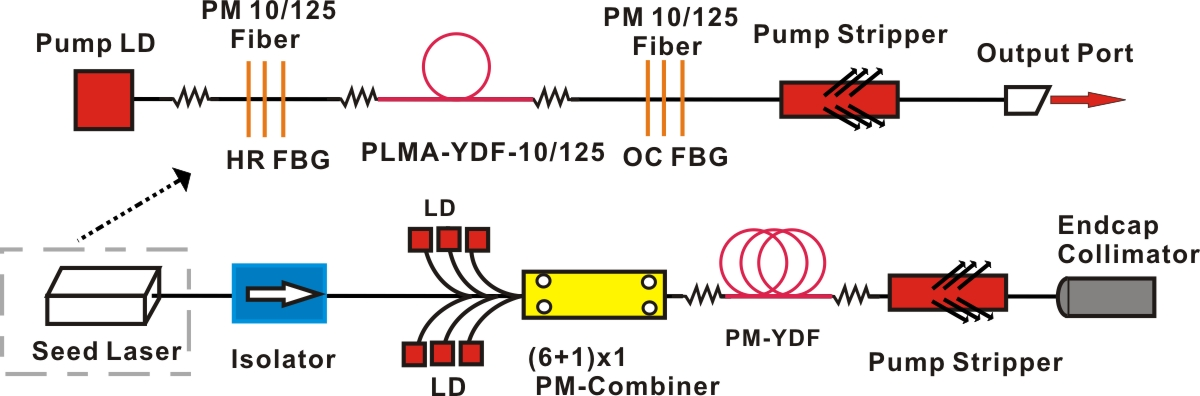 Fiber Optic Components For Ytterbium Doped Mode Locked